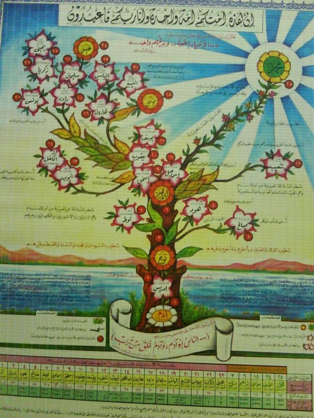 Pohon nabi catatanku apa itu pohon nabi pohon nabi adalah pohon silsilah para nabi mulai dari nabi adam hingga nabi muhammad dimulai dari akar adalah manusia pertama ccuart Gallery