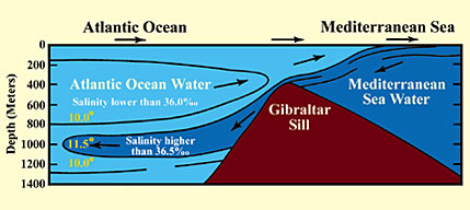 Kebenaran Surat Ar-Rahman 19-20: Dua Laut yang Tidak Pernah Bercampur  (4/4)