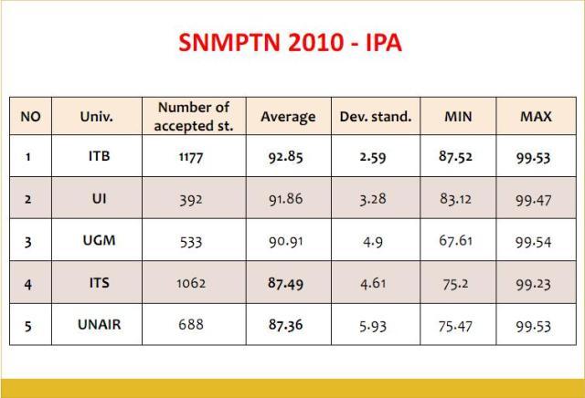 Lima besar PTN dengan passsing grade tertinggi SNMPTN kelompok IPA.