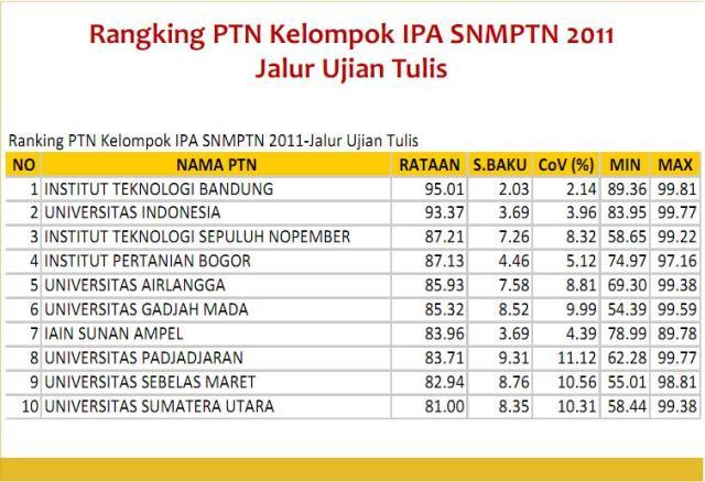 Sepuluh besar PTN dengan rerata passing grade tertinggi pada SNMPTN  2012