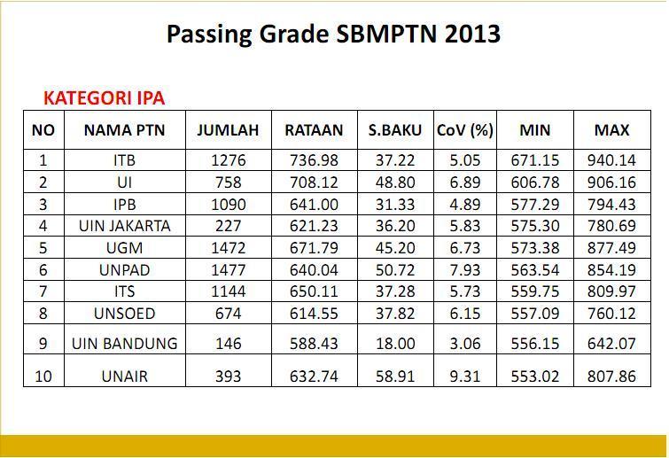Passing Grade Rata Rata 10 Besar Ptn Pada Snmptnsbmptn ...