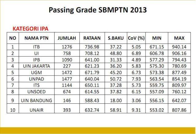 Sepuluh besar PTN dengan rerata passing grade tertinggi SBMPTN 2013 Kelompok IPA