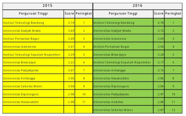 peringkat-pt-2016